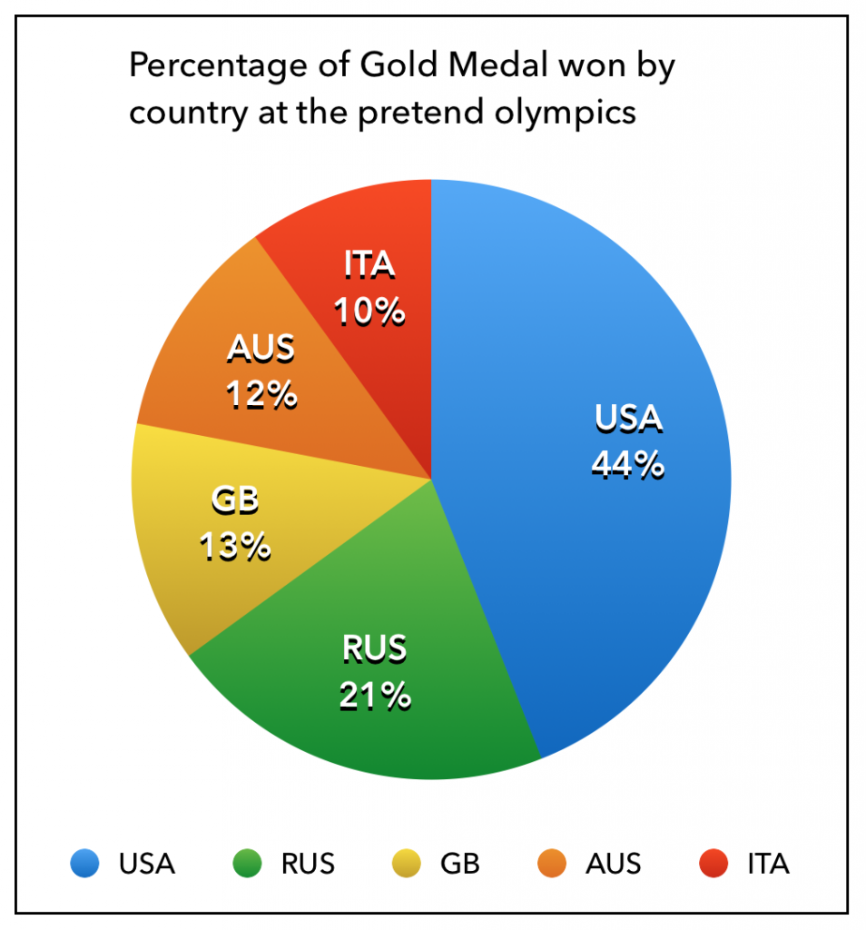 Total Olympic Gold Medals; USA holds 44% of all gold medals; Russia holds 21% of all gold medals; Great Britain holds 13% of all gold medals; Australia holds 12% of all gold medals; Italy holds 10% of all gold medals.